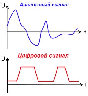 Как сделать цифровой сигнал от аналогово 154